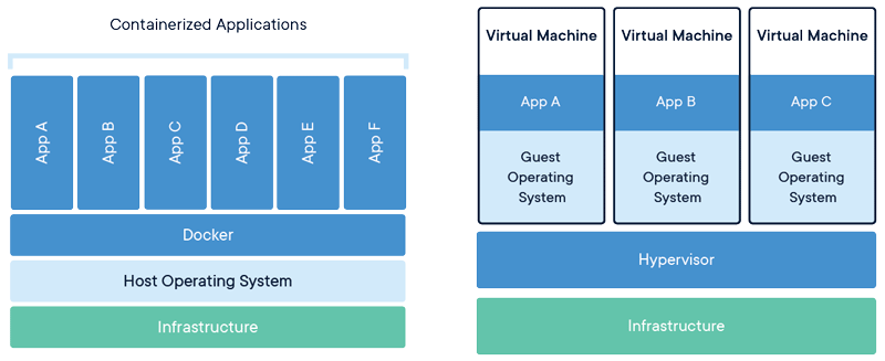 what is docker - container vs VM