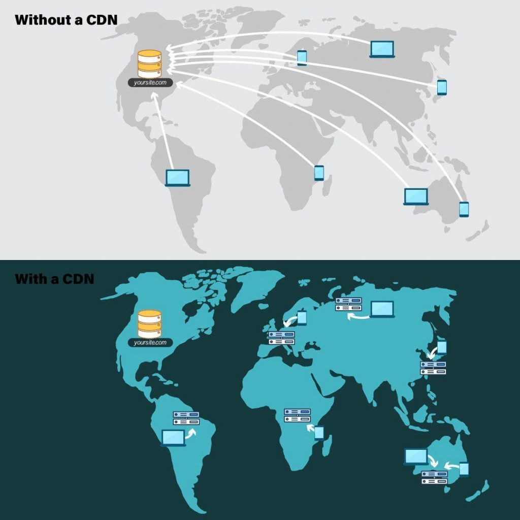 CDN-with-and-without
